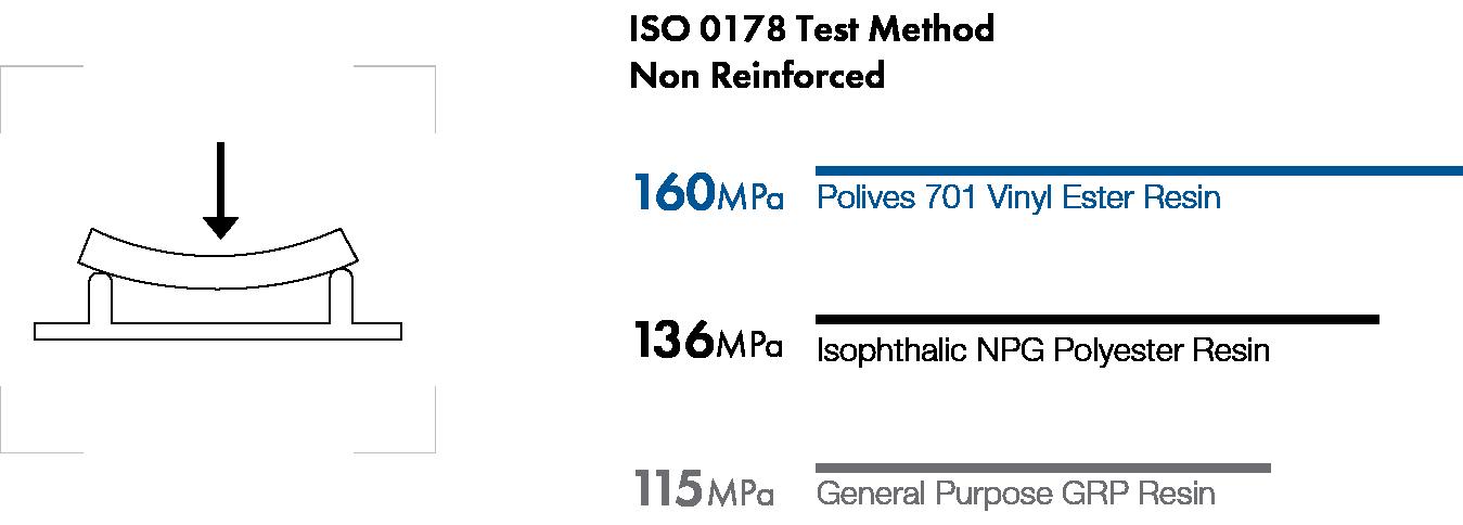 Poliya   Bisphenol-A Based Epoxy Vinyl Ester Resins